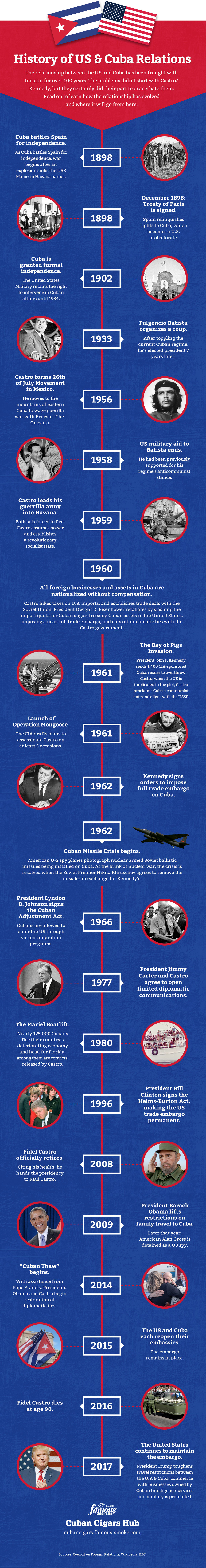 Cuban and US History Infographic